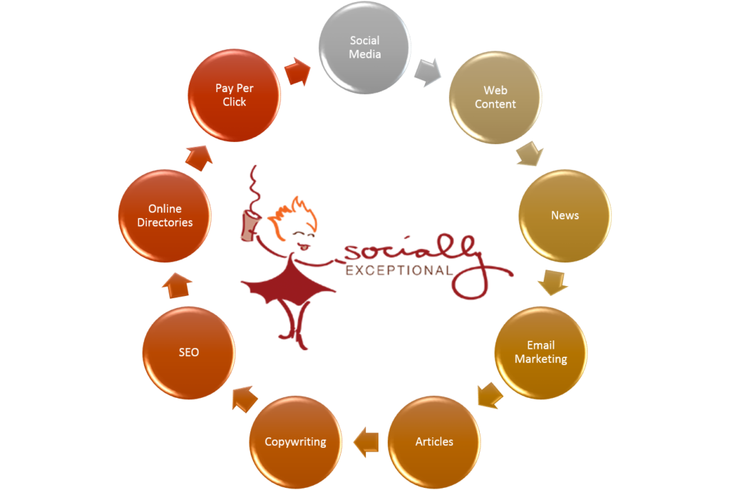 socially exceptional online marketing cycle
