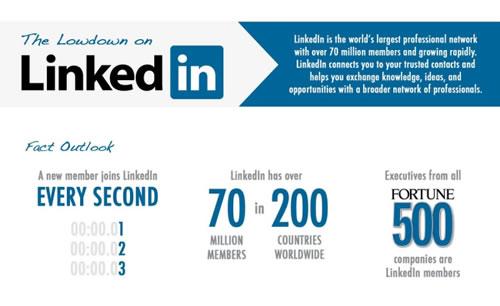Why Should I Use LinkedIn